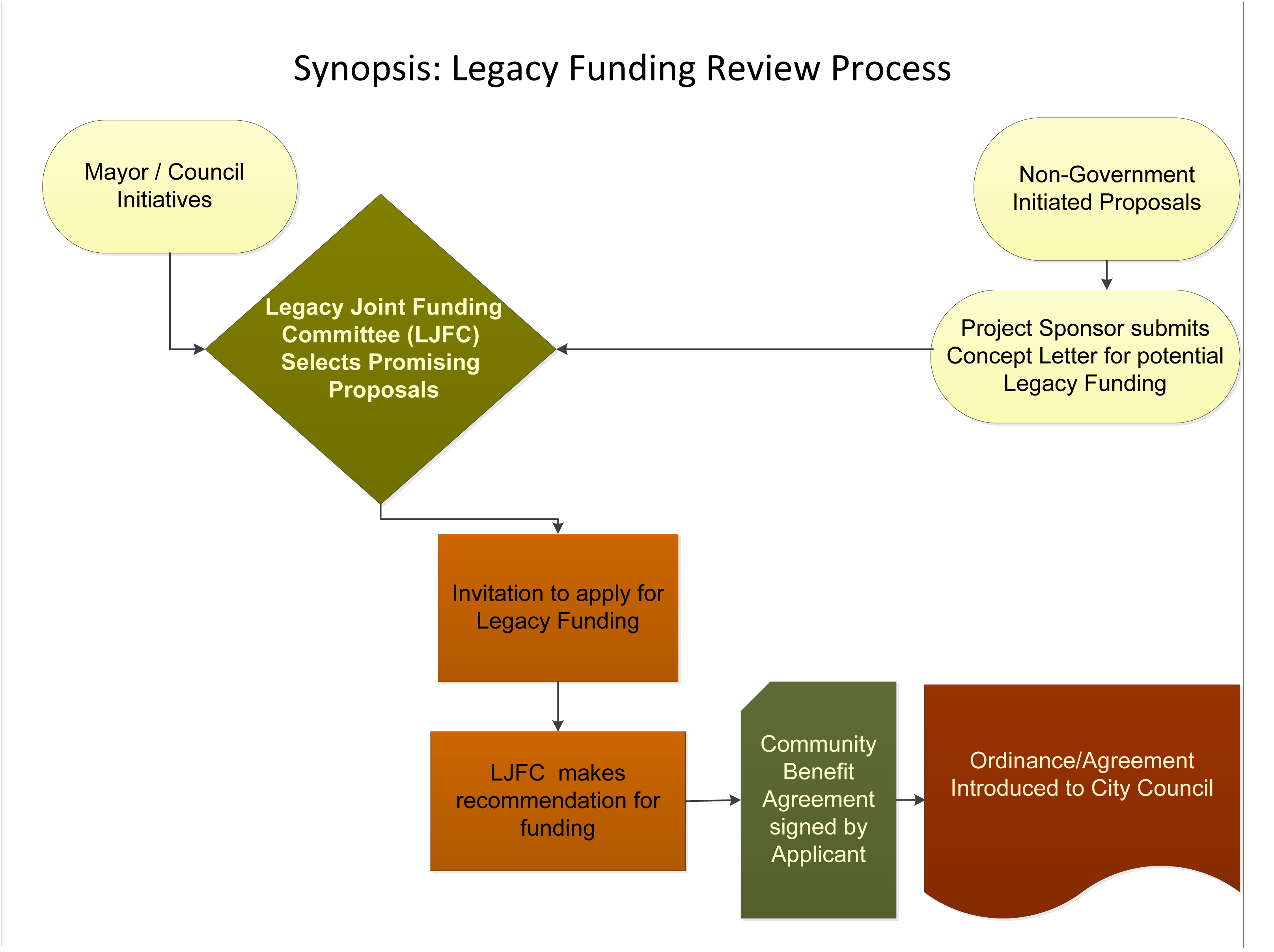 Legacy Review Process 2 1